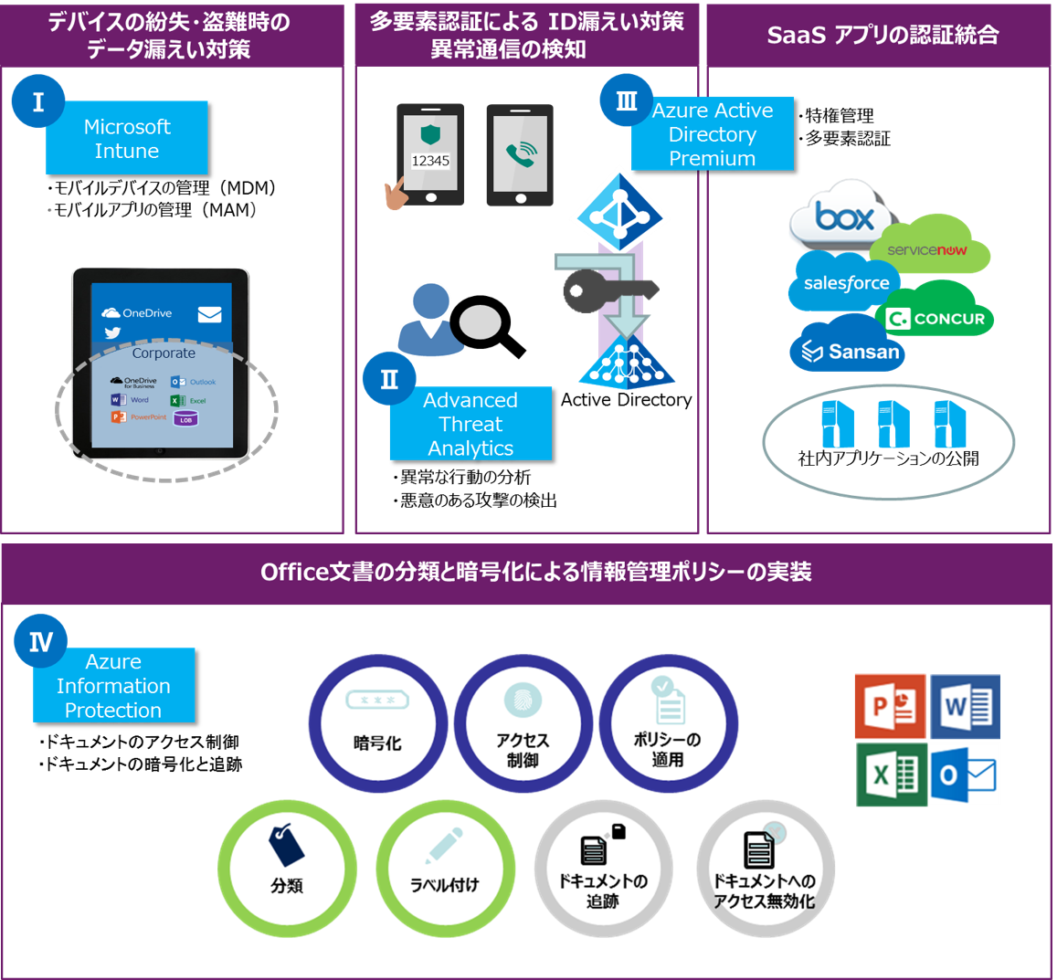 Microsoft Enterprise Mobility + Security